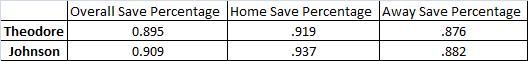 Save-percentage