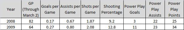 Backstrom Stats