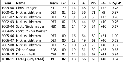 Kris Letang Projected Stats