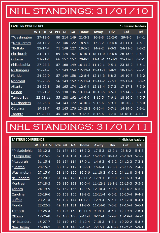 By The Numbers How Habs Will Make Playoffs