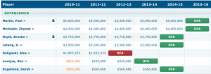 Penguins Defense Salary Cap Chart