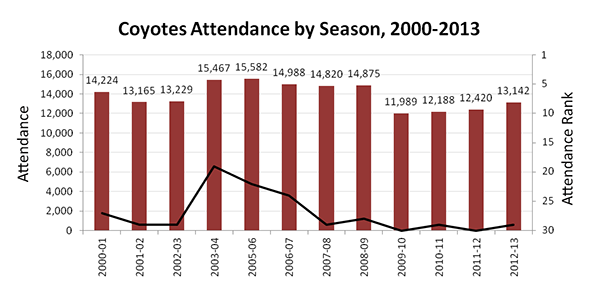 Attendance averages in Arizona since 2000.