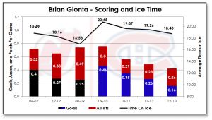 gionta-scoring