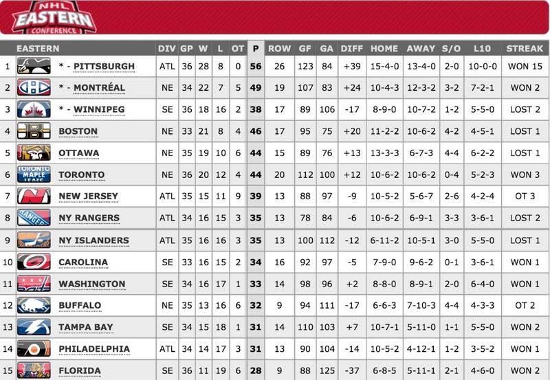 (NHL.com)