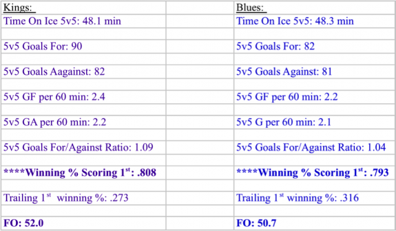 kings v blues 5v5 stats 2013