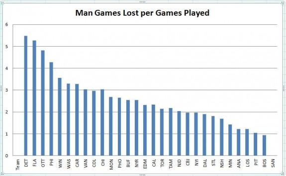 Man Games Lost