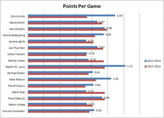 points per game