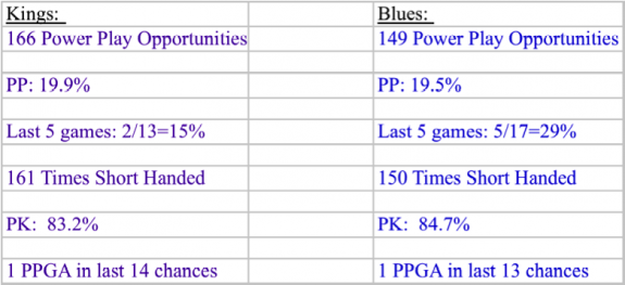 Kings v blues special teams stats 2013