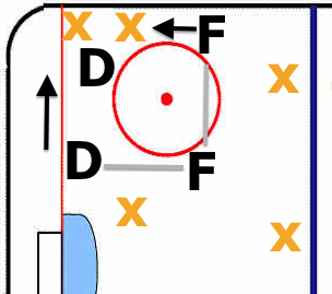 In Zone Pressure - Penguins Penalty Kill