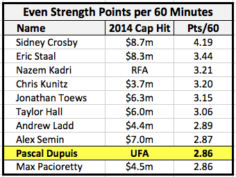 Even Strength Pts per 60 mins