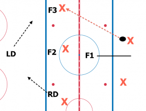 A system is a set of rules, in this case, a 1-3-1 neutral zone set-up