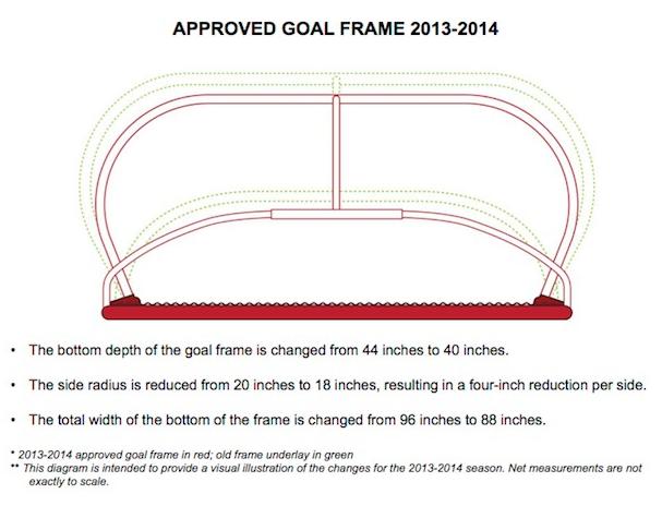 NHL New Nets