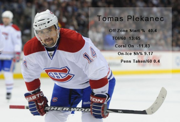NHL: DEC 19 Canadiens at Avalanche - Advanced Statistics