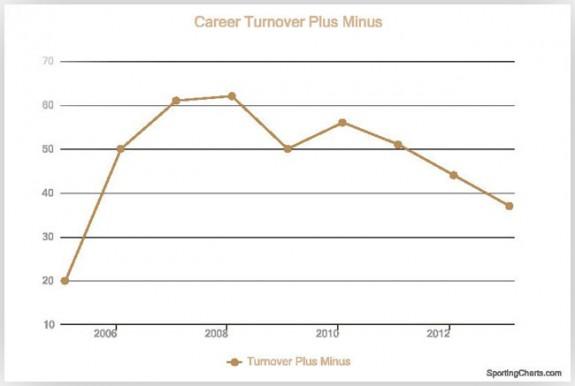 Tomas Plekanec Career Turnover Plus/Minus