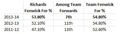 Mike Richards, Fenwick for %, 2011-14