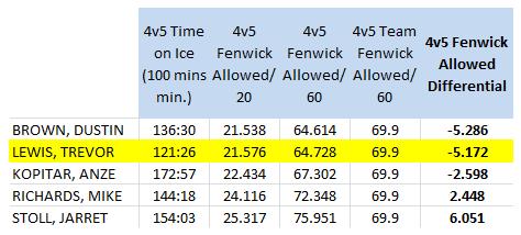 LA Kings forwards (100 4v5 mins. min), 4v5 Short handed Fenwick Against/60 mins, 2011-12