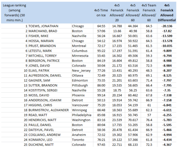 NHL forwards (50 4v5 mins. min), 4v5 Fenwick Against/60 mins, 2012-13
