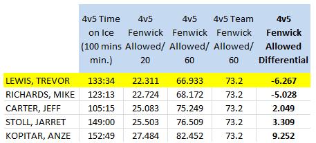 LA Kings forwards (100 4v5 mins. min), 4v5 Short handed Fenwick Against/60 mins, 2013-14 (as of 4/10/14)