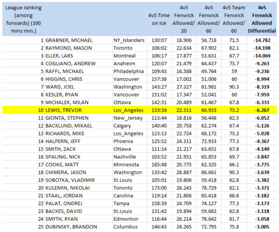 NHL forwards (100 4v5 mins. min), 4v5 Short handed Fenwick Against/60 mins, 2013-14