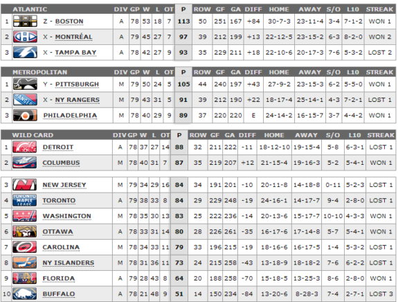 East playoff race