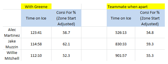 Matt Greene's Teammates, Corsi For %, 2013-14 (as of 4/6/14)
