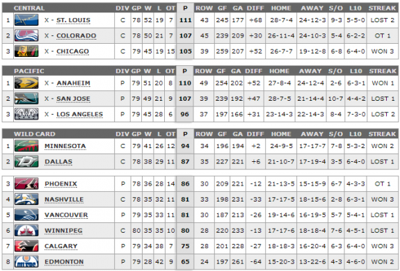 West playoff race