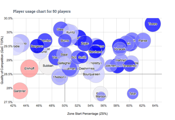 Player usage chart for top 50 players in Corsi Rel