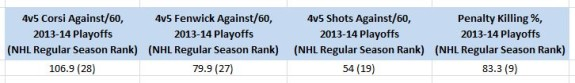 LA Kings, Penalty Killing Underlying Numbers, 2013-14 Playoffs