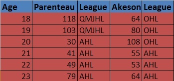 parenteau vs. akeson