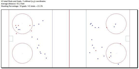 Jarret Stoll, Power Play Shot Locations, 2008-09
