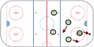 HockeyRink-Zones Forcheck