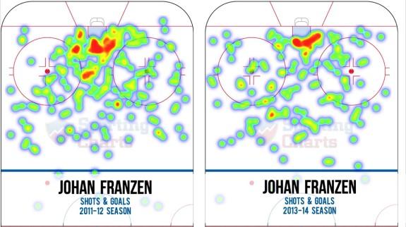 Johan Franzen Shot Chart