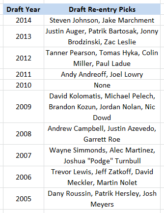 Draft Re-entries Selected, LA Kings, 2005-14