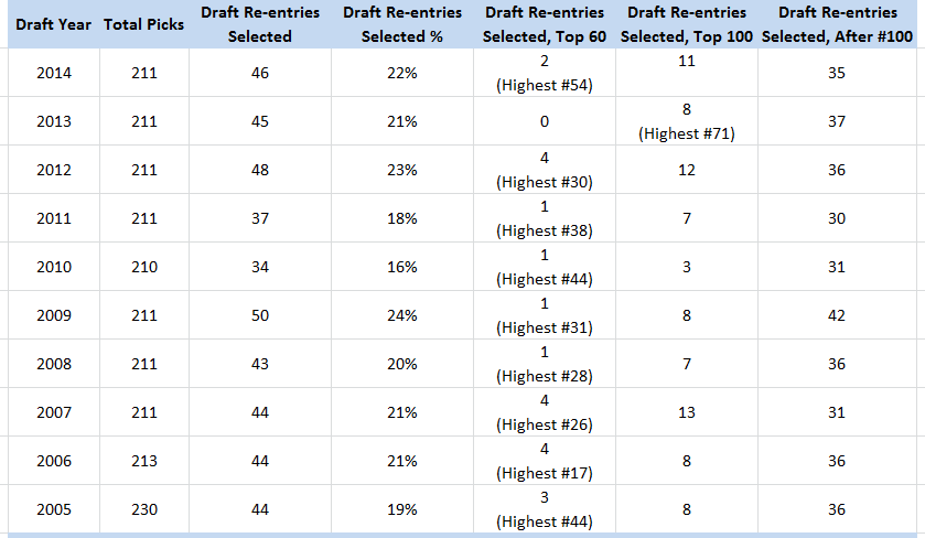 Draft Re-entries Selected, NHL, 2005-14