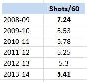 Jarret Stoll, 5v5 Shots/60 Mins, 2008-14