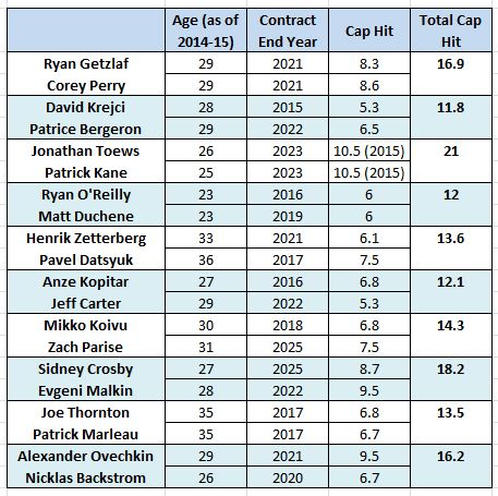 Top NHL Forward Duos, Age/Contract Expiration/Cap Hit/Combined Cap Hit