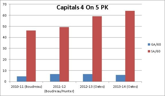 Washington Capitals penalty kill stats (Matthew Speck/The Hockey Writers)