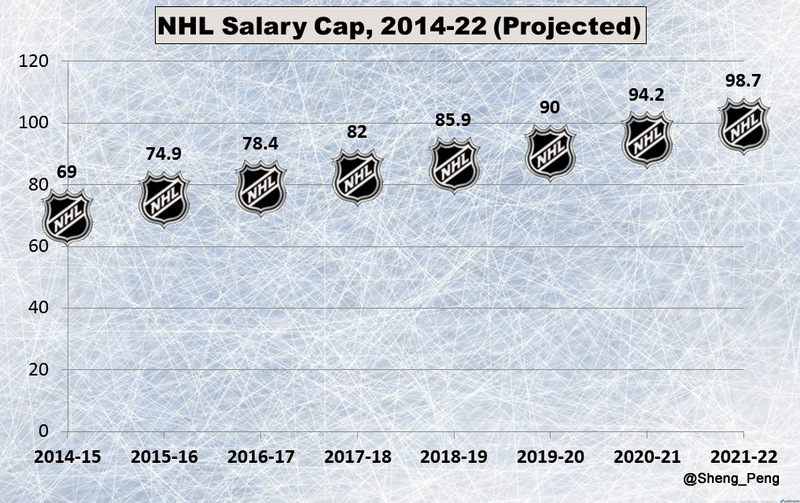 NHL Salary Cap (Projected), 2014-22