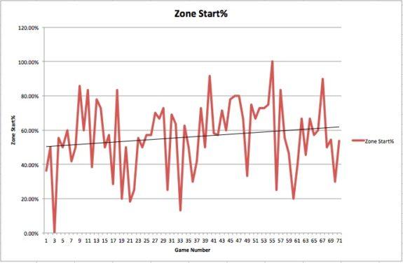 Zone Start