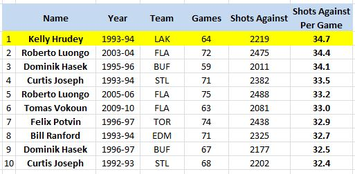 Goalies Who Have Faced Over 2,000 Shots Against In A Season, Shots Against/Game