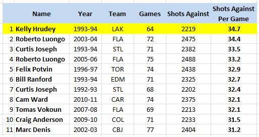 Goalies Who Have Faced Over 2,200 Shots Against In A Season, Shots Against/Game