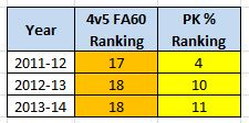 LA Kings, Fenwick Against/60 & Penalty Killing, League Ranking, 2011-14