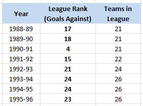 LA Kings, Goals Against League Ranking, 1988-96