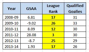 Jonathan Quick, Goals Saved Above Average, 2008-14