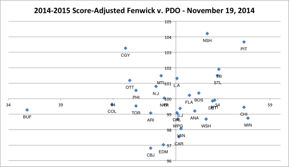 NHL Score-Adjusted Fenwick v. PDO