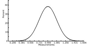 Normal Distribution of Pavelec