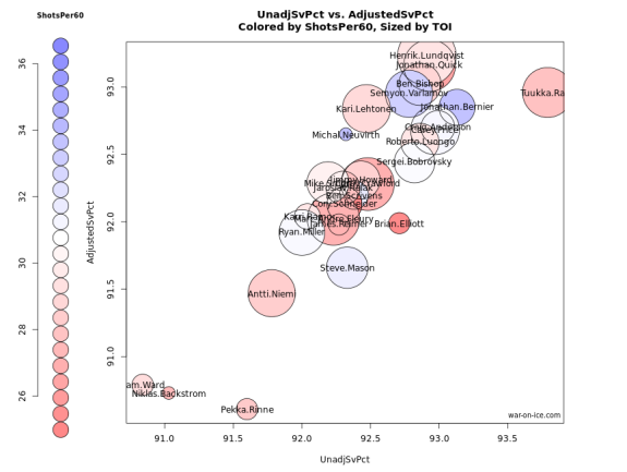 top 30 paid goaltenders graphed