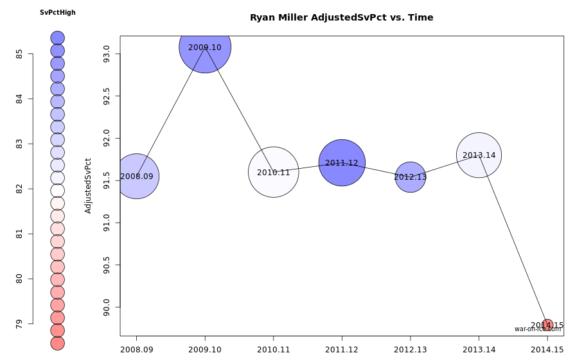 Miller Fancystats