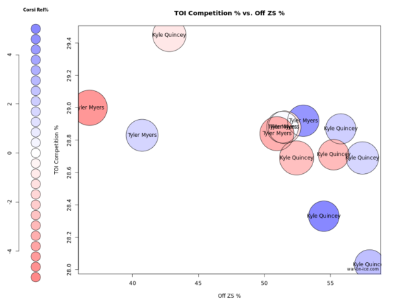 Tyler Myers and Kyle Quincey player usage chart