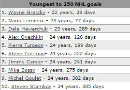 10 Youngest Player to Reach 250 Career Goals